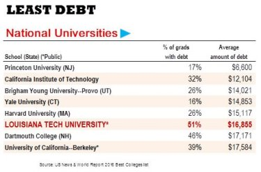 USN&WR Least Debt Table1